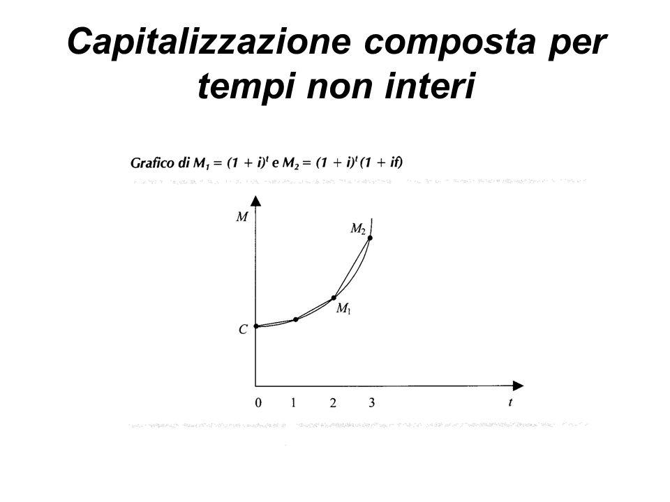 Capitalizzazione composta per tempi non interi
