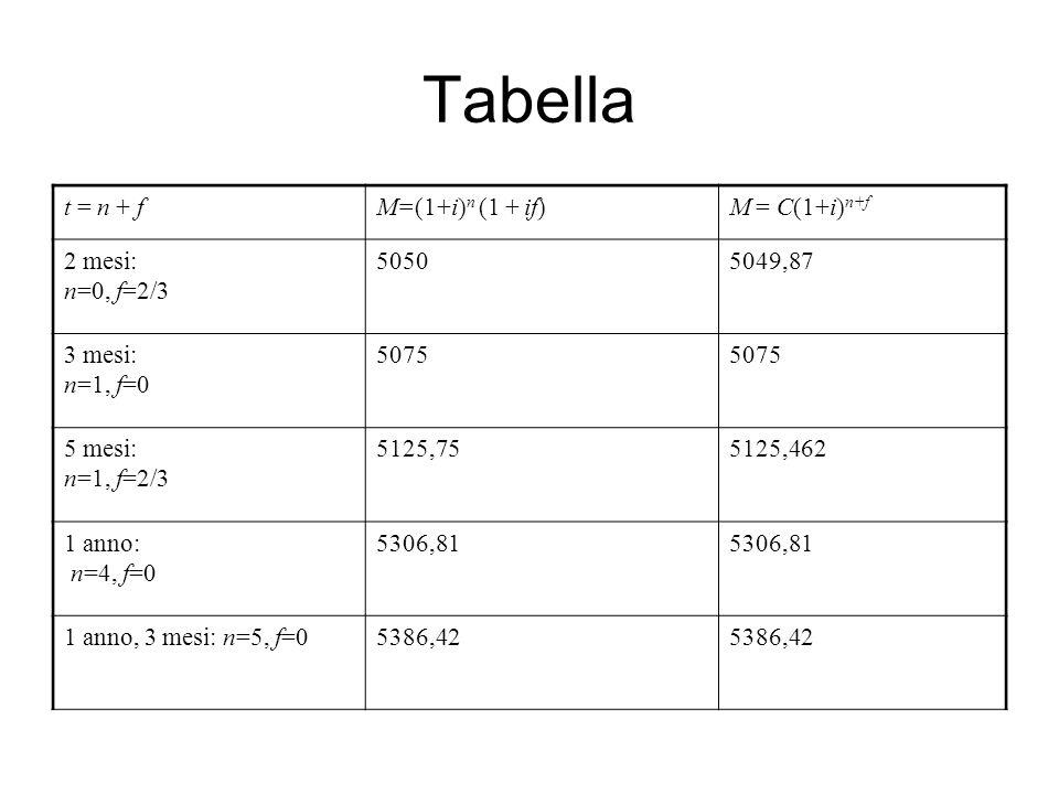 Tabella t = n + f M=(1+i)n (1 + if) M = C(1+i)n+f 2 mesi: n=0, f=2/3