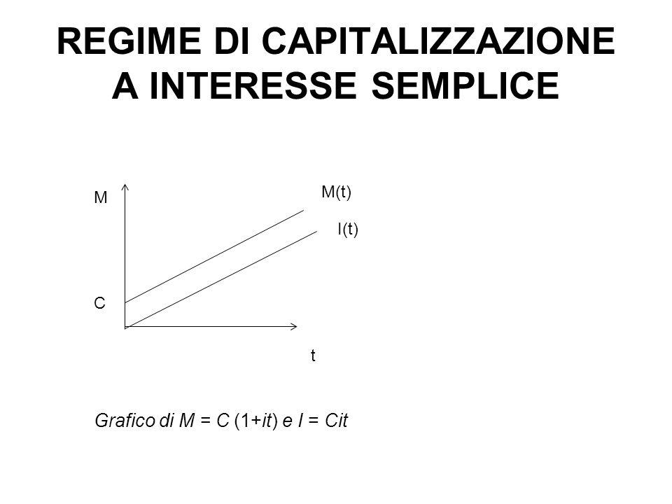 REGIME DI CAPITALIZZAZIONE A INTERESSE SEMPLICE