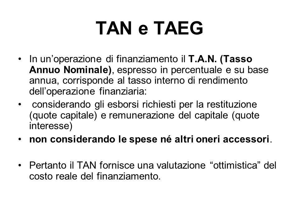 TAN e TAEG
