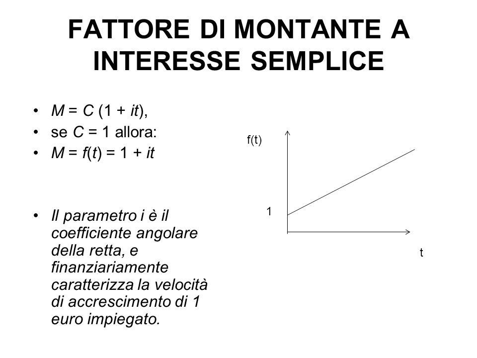 FATTORE DI MONTANTE A INTERESSE SEMPLICE