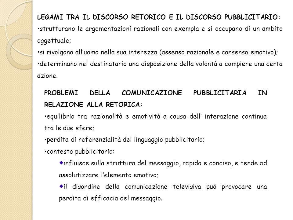 LEGAMI TRA IL DISCORSO RETORICO E IL DISCORSO PUBBLICITARIO: