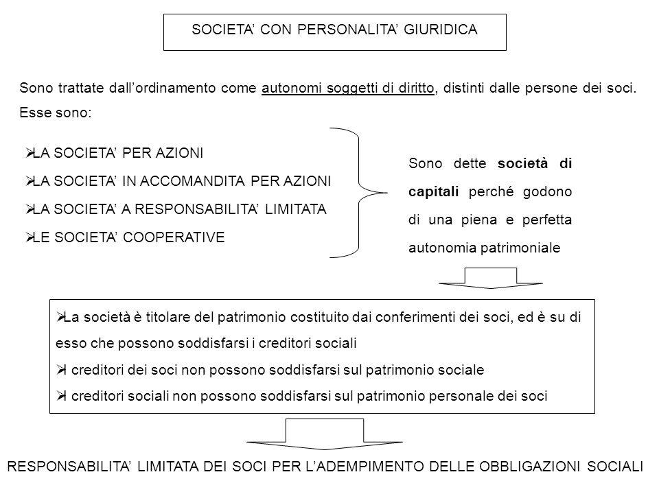 SOCIETA' CON PERSONALITA' GIURIDICA