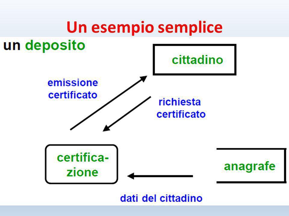 Un esempio semplice