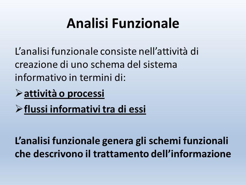 Analisi Funzionale L'analisi funzionale consiste nell'attività di creazione di uno schema del sistema informativo in termini di: