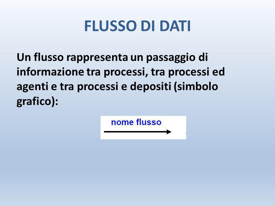 FLUSSO DI DATI Un flusso rappresenta un passaggio di informazione tra processi, tra processi ed agenti e tra processi e depositi (simbolo grafico):
