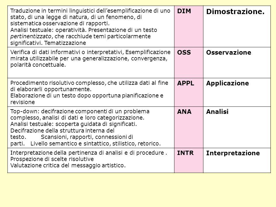 Dimostrazione. DIM OSS Osservazione APPL Applicazione ANA Analisi