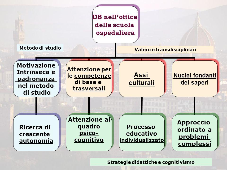 Valenze transdisciplinari Strategie didattiche e cognitivismo