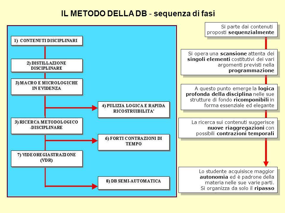 IL METODO DELLA DB - sequenza di fasi