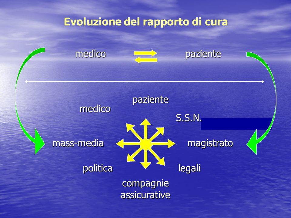 Evoluzione del rapporto di cura