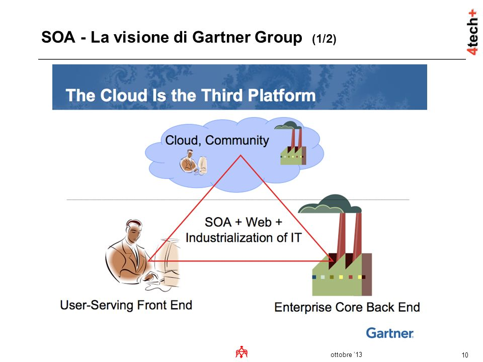 SOA - La visione di Gartner Group (1/2)