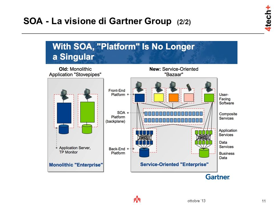 SOA - La visione di Gartner Group (2/2)