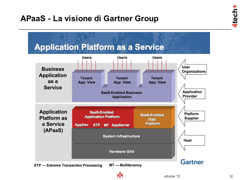 APaaS - La visione di Gartner Group
