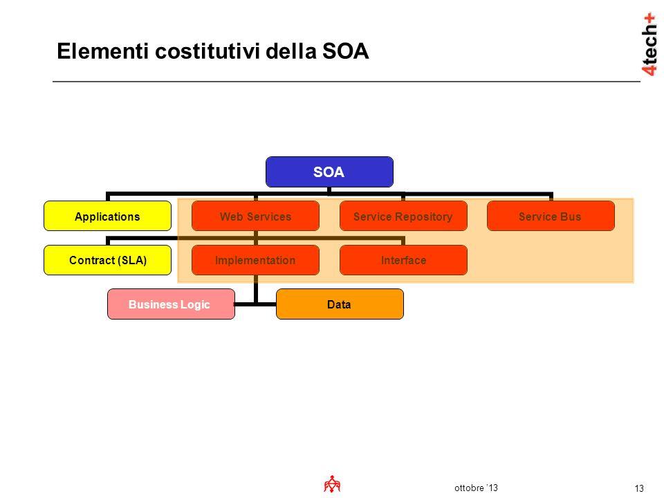 Elementi costitutivi della SOA