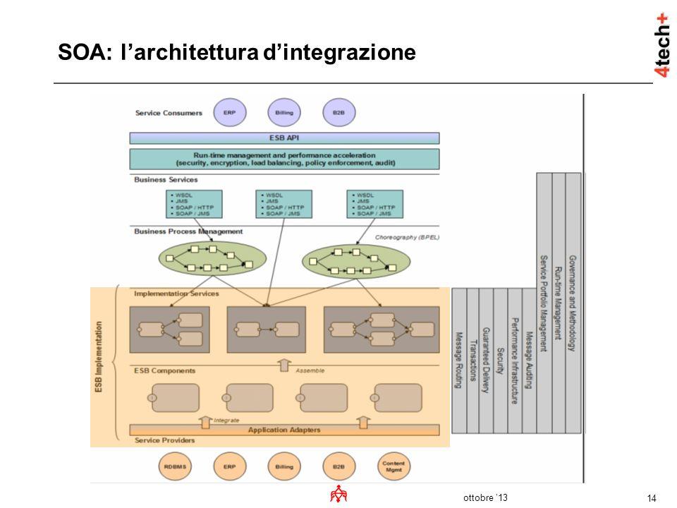 SOA: l'architettura d'integrazione