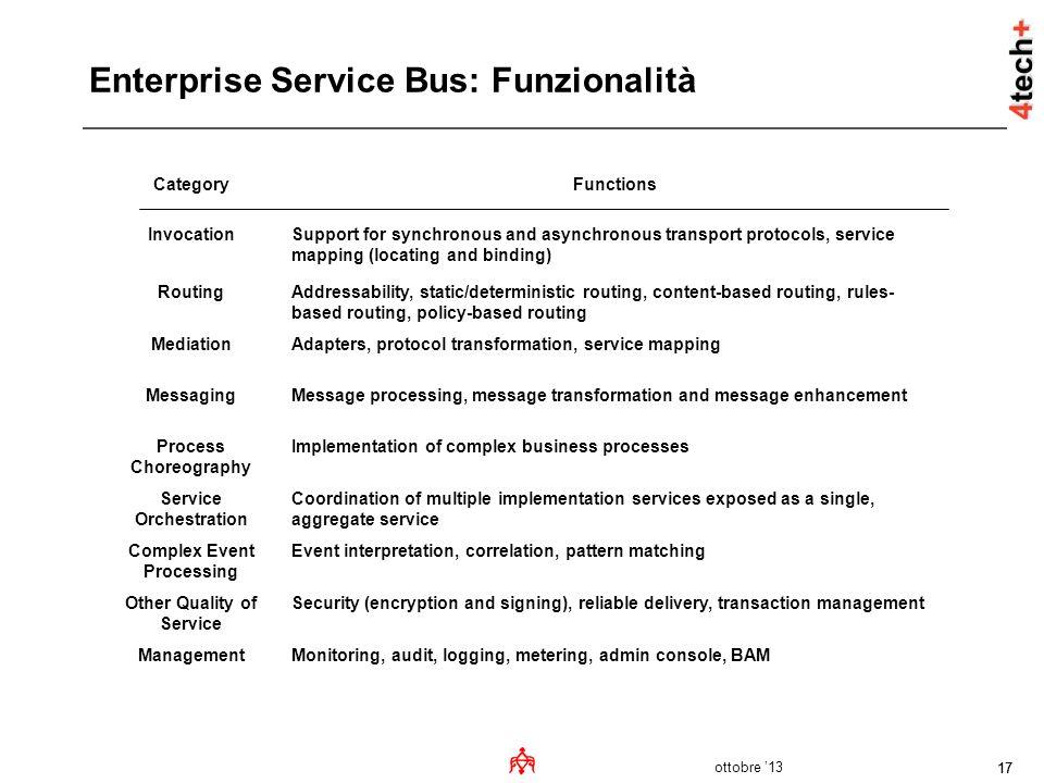 Enterprise Service Bus: Funzionalità