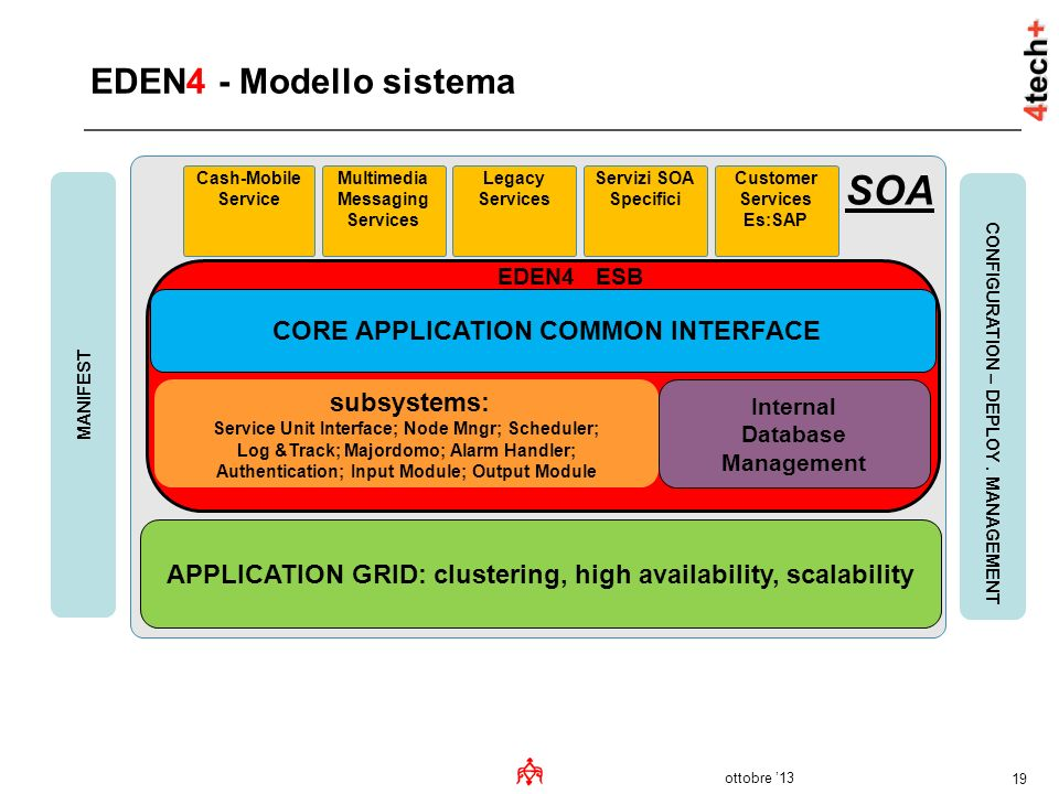 SOA EDEN4 - Modello sistema CORE APPLICATION COMMON INTERFACE