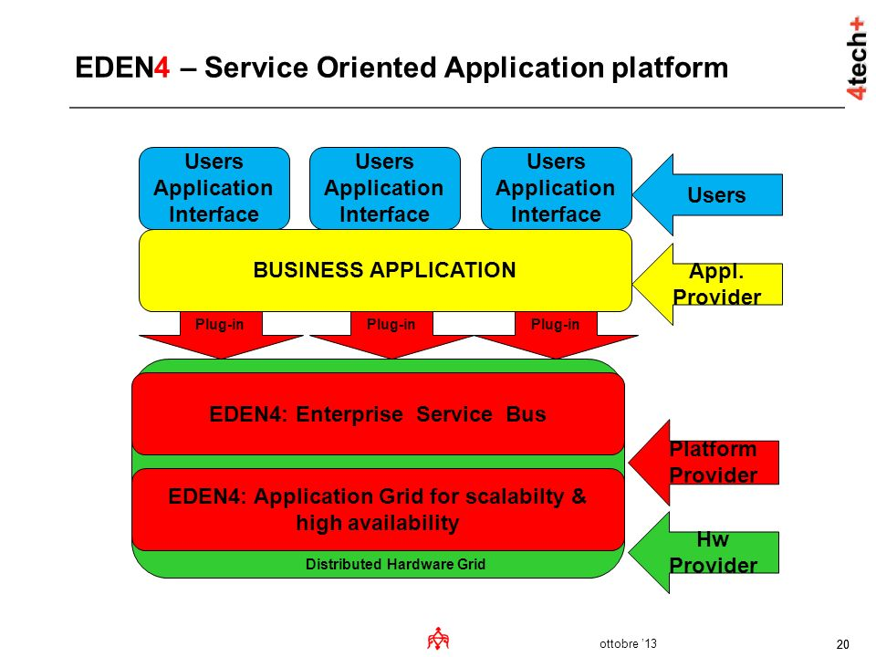 EDEN4 – Service Oriented Application platform
