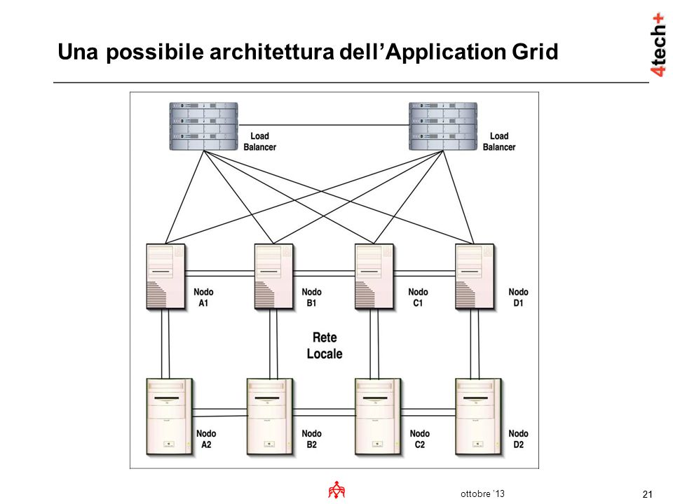 Una possibile architettura dell'Application Grid