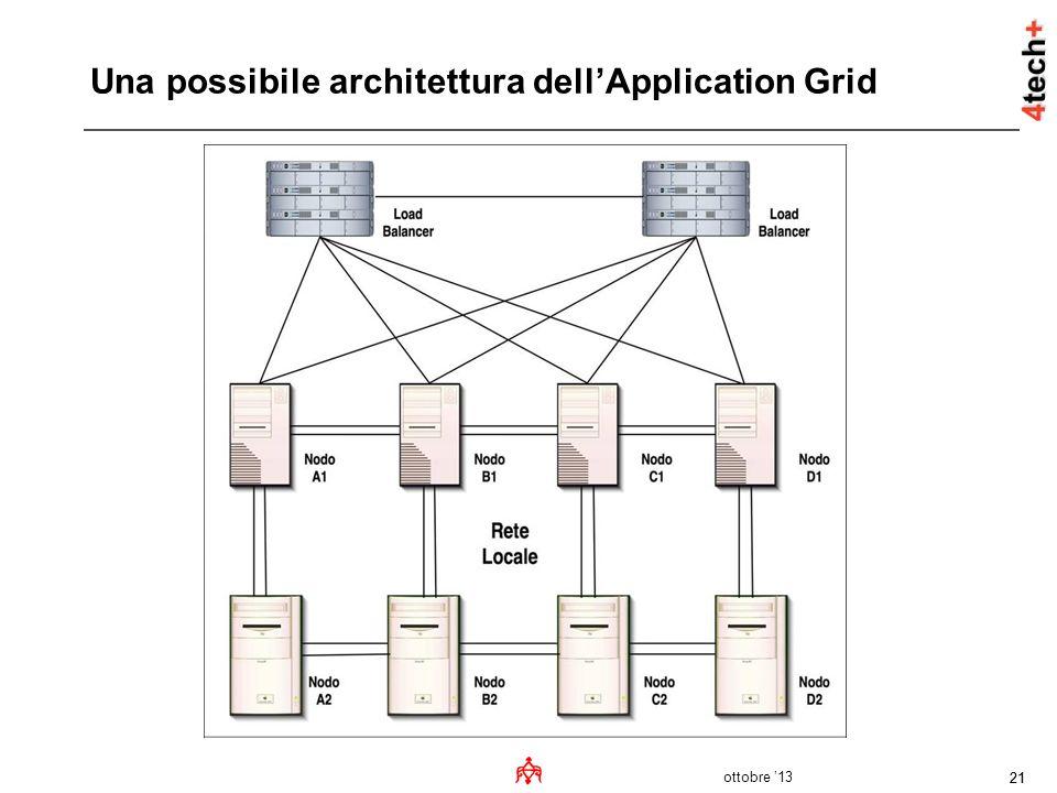 Una possibile architettura dell'Application Grid