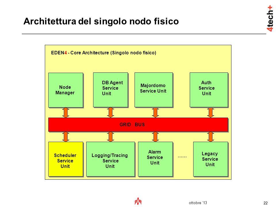 Architettura del singolo nodo fisico