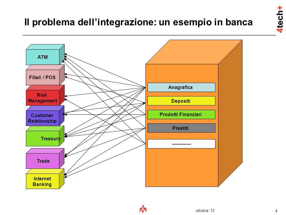Il problema dell'integrazione: un esempio in banca