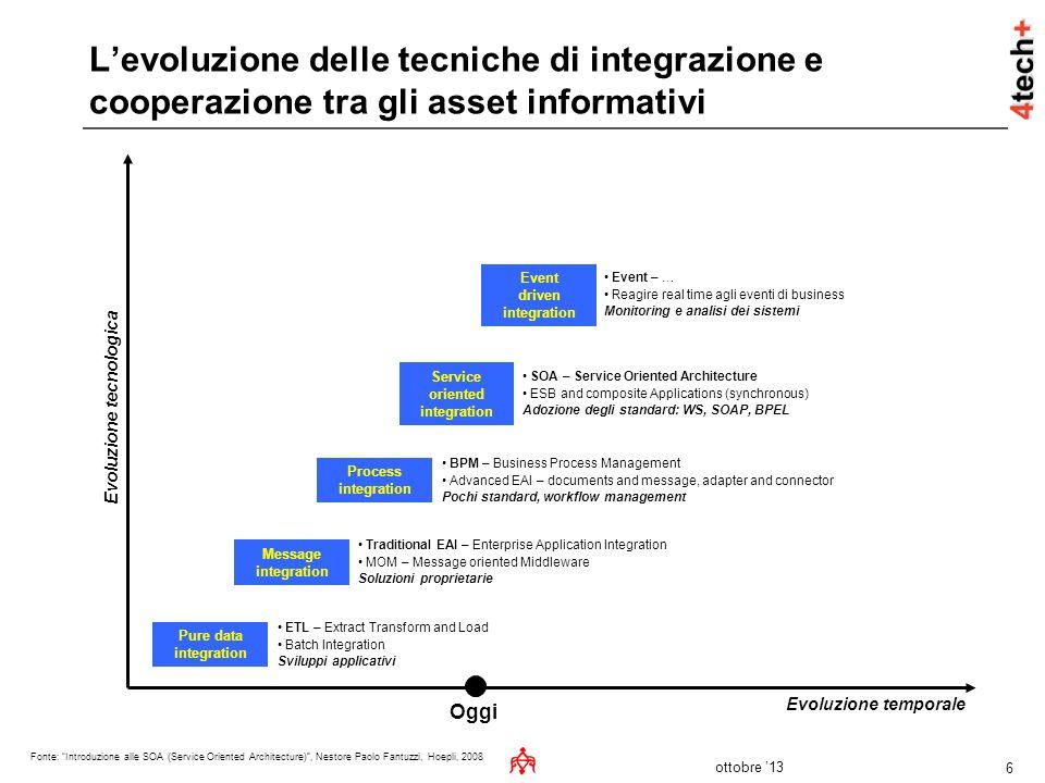L'evoluzione delle tecniche di integrazione e cooperazione tra gli asset informativi