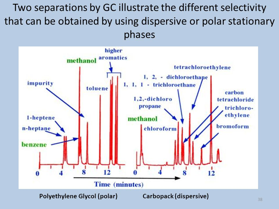 Two separations by GC illustrate the different selectivity that can be obtained by using dispersive or polar stationary phases