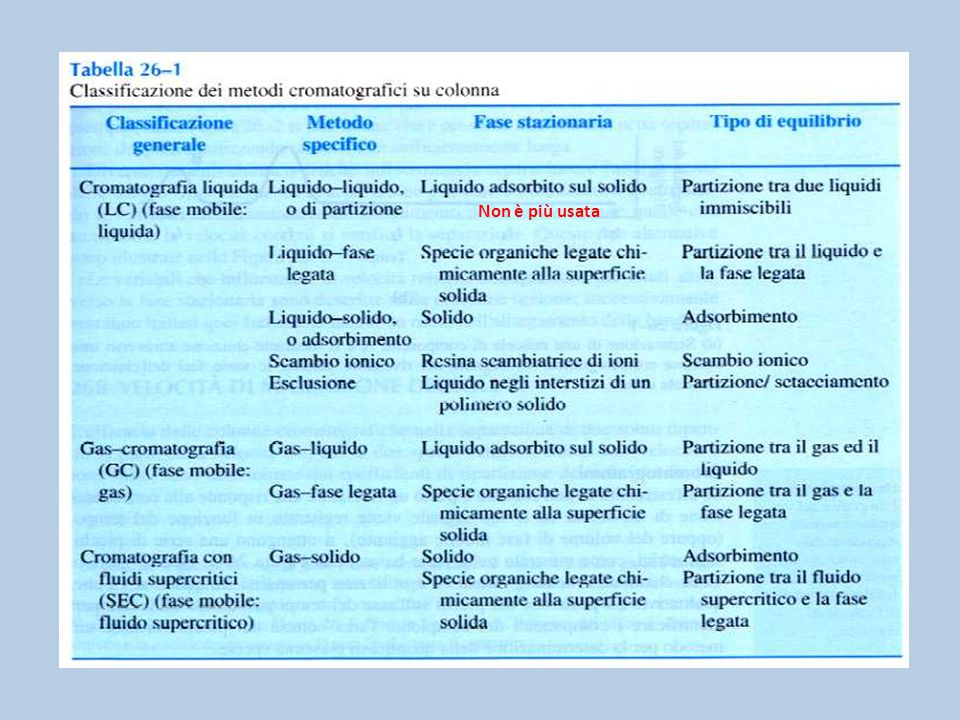 CLASSIFICAZIONE DEI METODI CROMATOGRAFICI