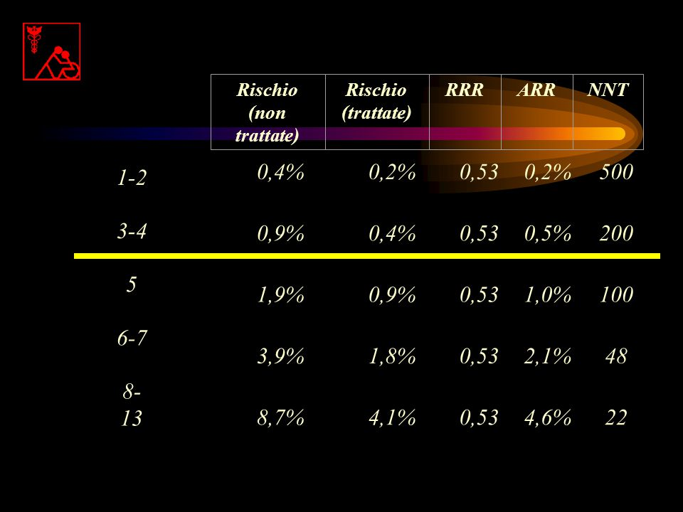 Rischio (non trattate) (trattate) RRR. ARR. NNT. 0,4% 0,2% 0,53. 500. 0,9% 0,5% 200. 1,9%