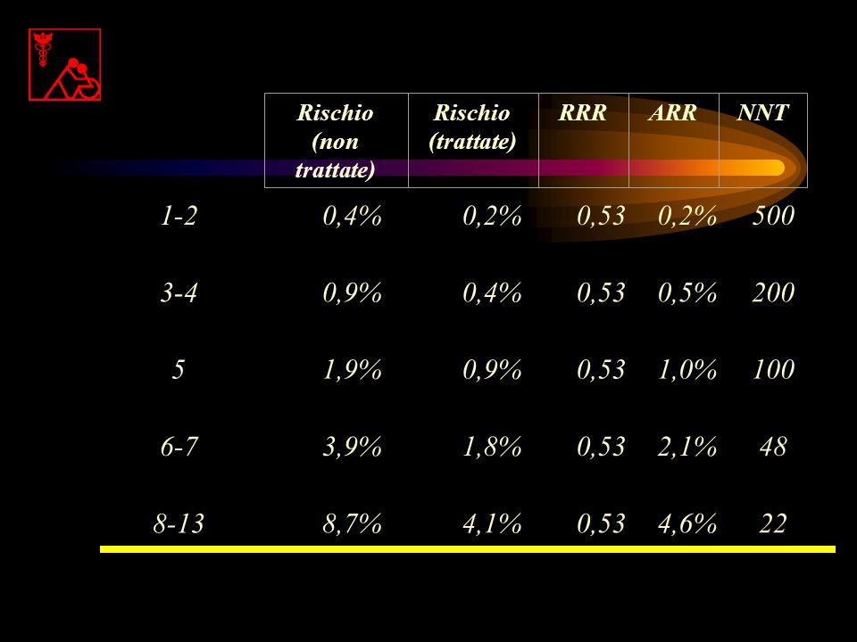 Rischio (non trattate) (trattate) RRR. ARR. NNT. 1-2. 3-4. 5. 6-7. 8-13. 0,4% 0,2% 0,53.