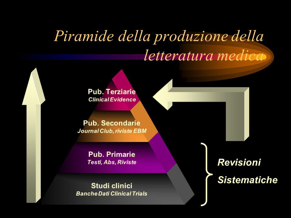 Piramide della produzione della letteratura medica
