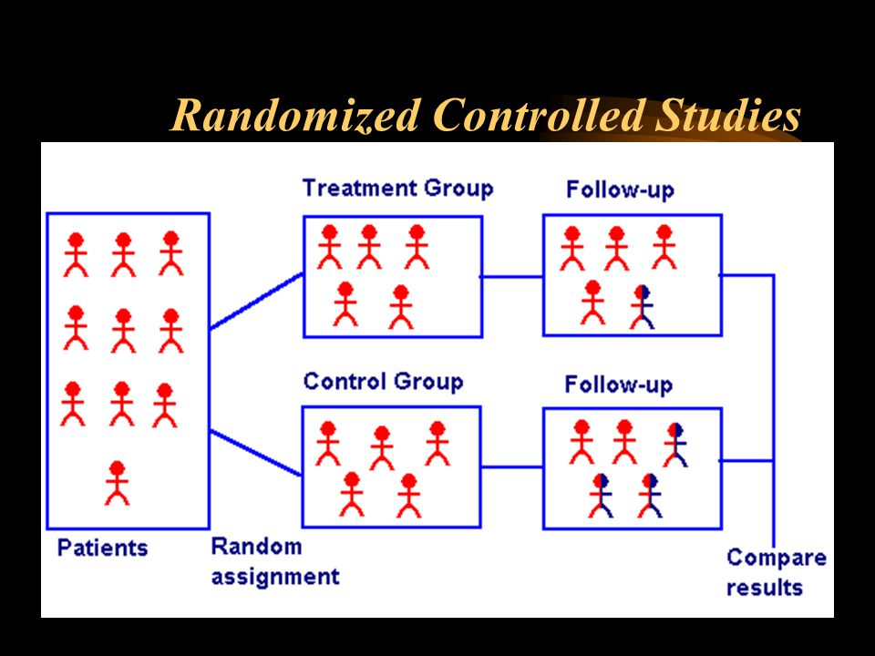 Randomized Controlled Studies