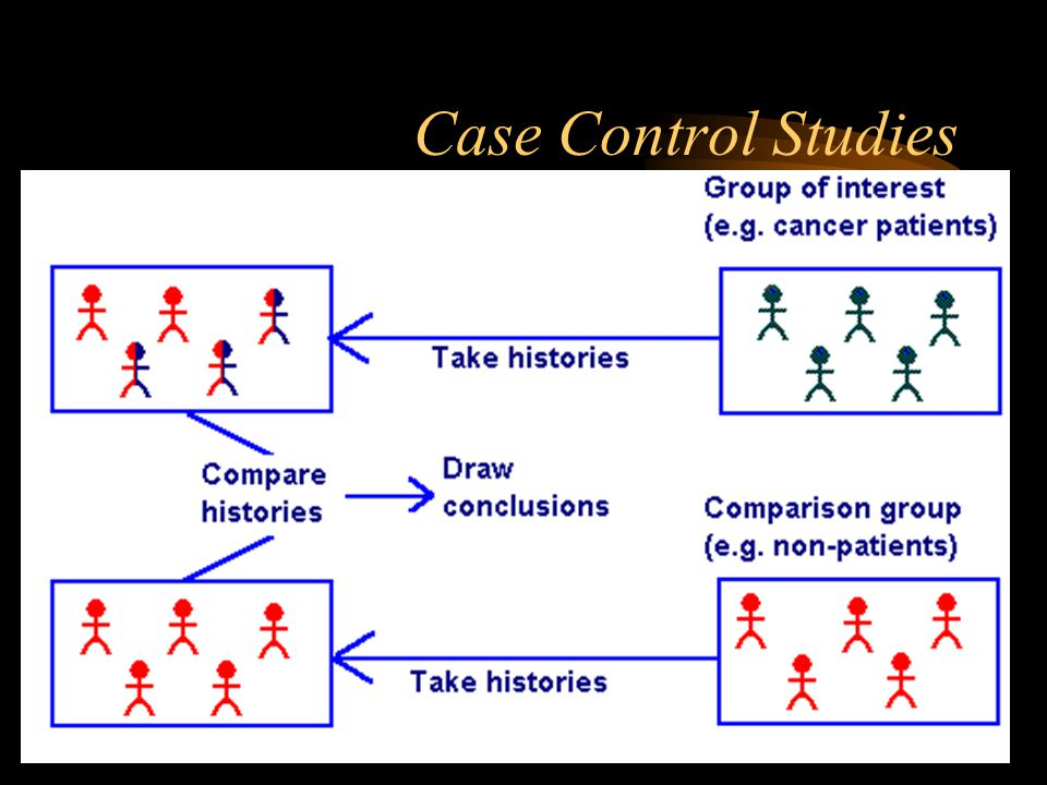 Case Control Studies Case control studies are studies in which patients who already have a certain condition are compared with people who do not.