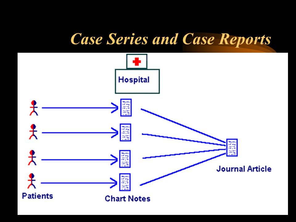 Case Series and Case Reports