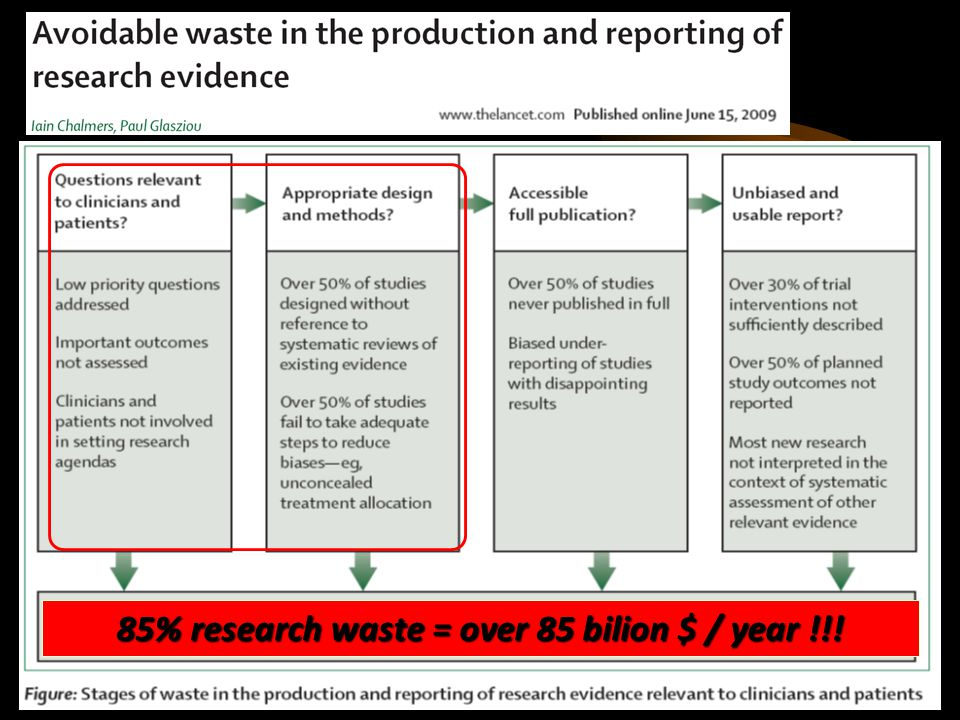 85% research waste = over 85 bilion $ / year !!!