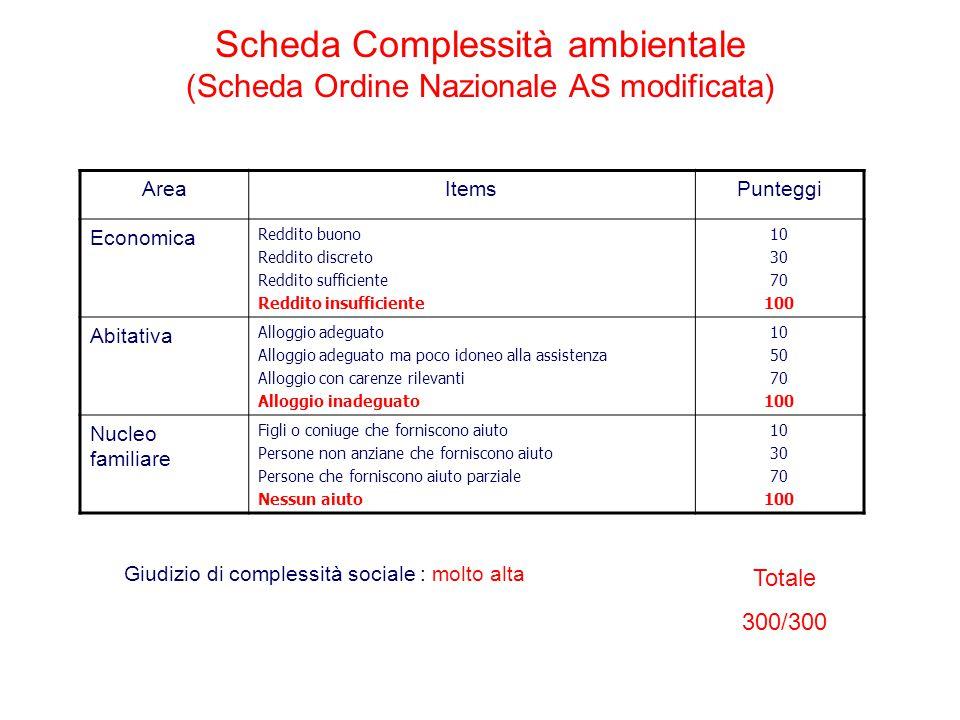 Scheda Complessità ambientale