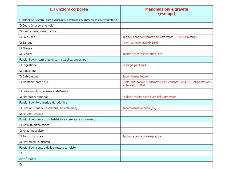1. Funzioni corporee Menomazioni e gravità (esempi)