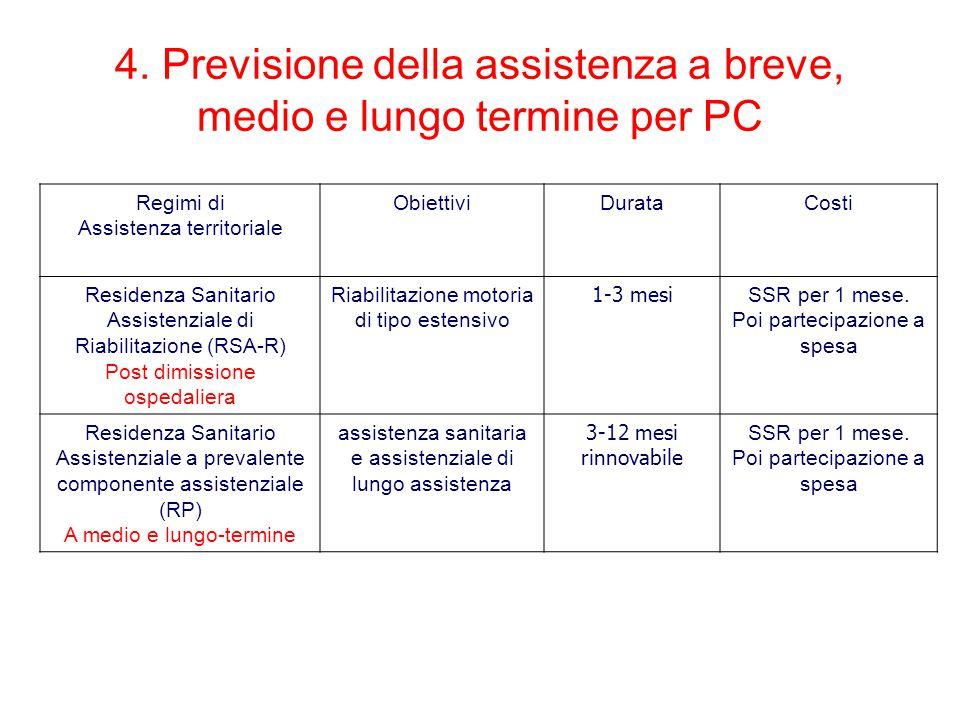 4. Previsione della assistenza a breve, medio e lungo termine per PC