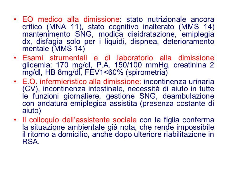 EO medico alla dimissione: stato nutrizionale ancora critico (MNA 11), stato cognitivo inalterato (MMS 14) mantenimento SNG, modica disidratazione, emiplegia dx, disfagia solo per i liquidi, dispnea, deterioramento mentale (MMS 14)