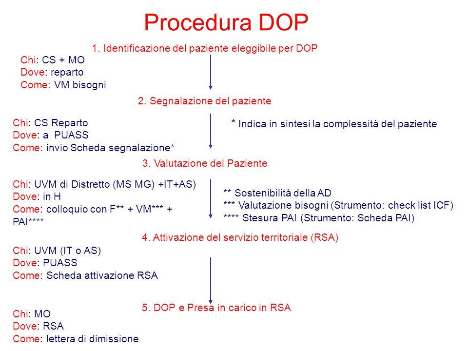 Procedura DOP * Indica in sintesi la complessità del paziente