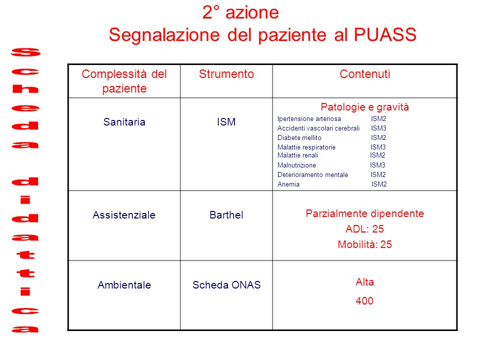 2° azione Segnalazione del paziente al PUASS