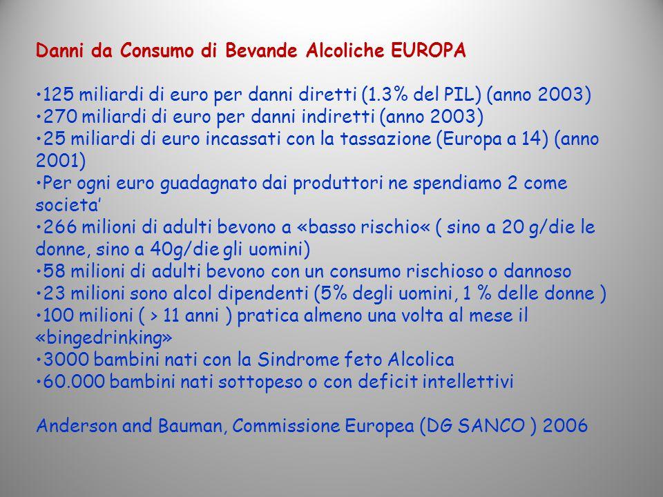 Danni da Consumo di Bevande Alcoliche EUROPA