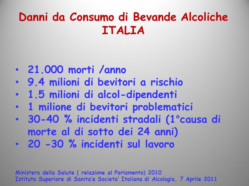 Danni da Consumo di Bevande Alcoliche ITALIA
