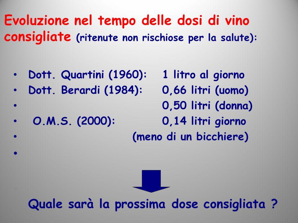 Evoluzione nel tempo delle dosi di vino consigliate (ritenute non rischiose per la salute):