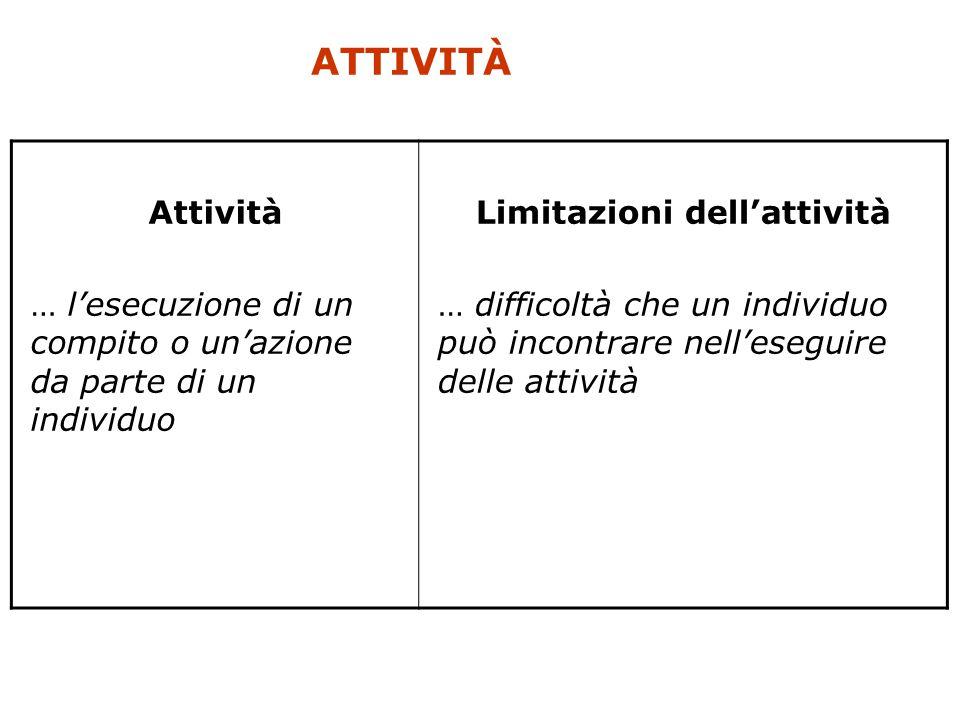 Limitazioni dell'attività