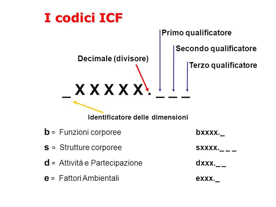 _ X X X X X . _ _ _ I codici ICF Identificatore delle dimensioni