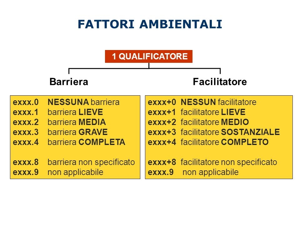 FATTORI AMBIENTALI Barriera Facilitatore 1 QUALIFICATORE