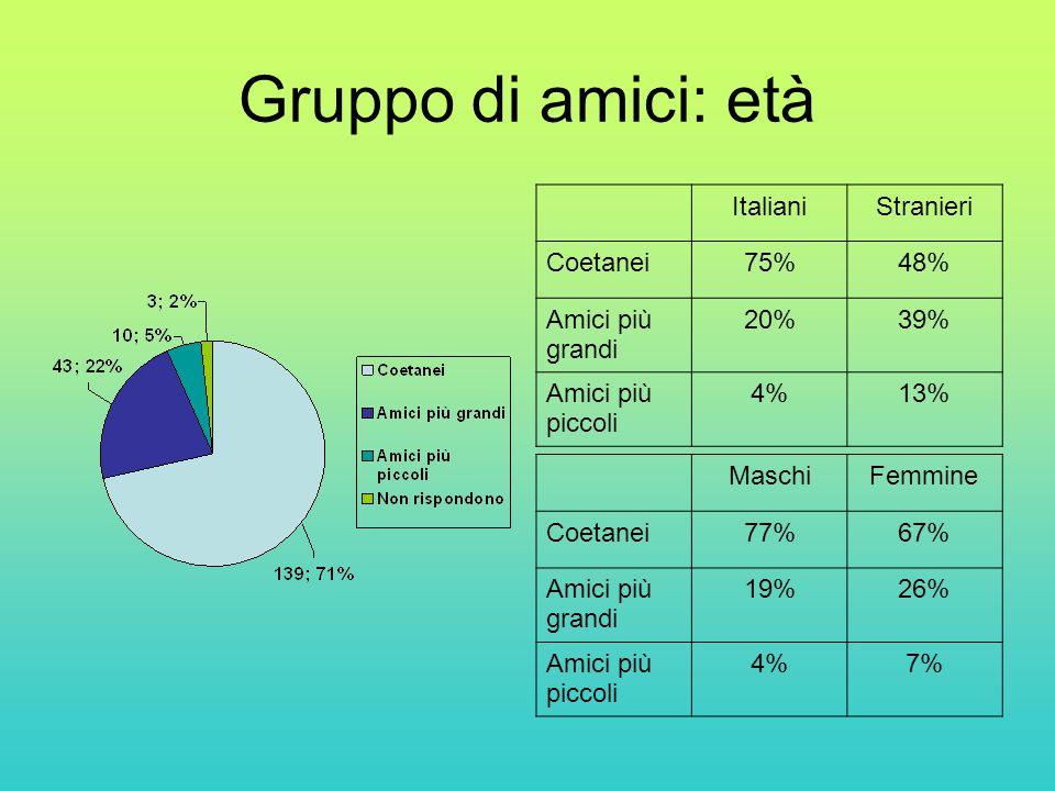 Gruppo di amici: età Italiani Stranieri Coetanei 75% 48%