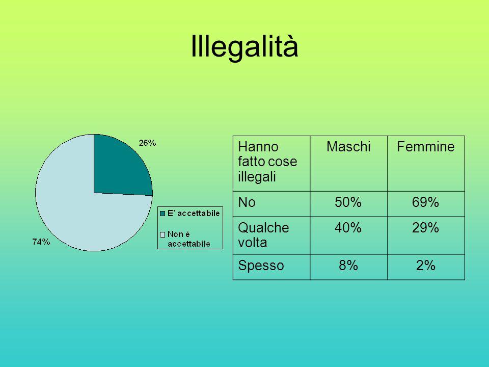 Illegalità Hanno fatto cose illegali Maschi Femmine No 50% 69%